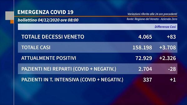 Coronavirus Storie Tgr Veneto