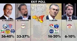 Il PD in Sicilia ha già vinto! Governare una regione come quella non è mai una buona idea!