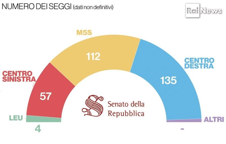 Elezioni 2018 ecco i seggi assegnati in senato crolla pd for Composizione della camera dei deputati