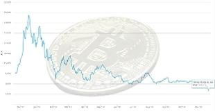 codice di borsa bitcoin guadagnare in internet