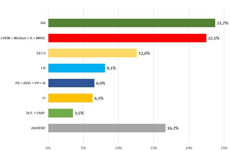 Frankreich Wahl Ergebnisse