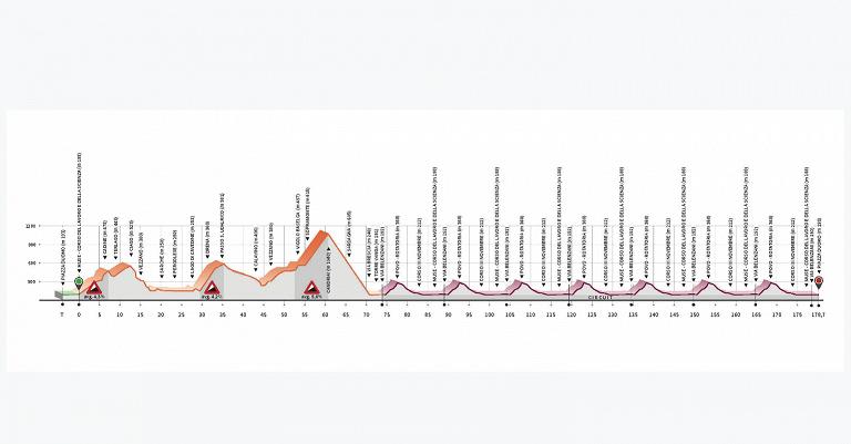 Calendario Gare Ciclismo 2020.Europei Di Ciclismo 2020 Trento Si Presenta Sport Tgr